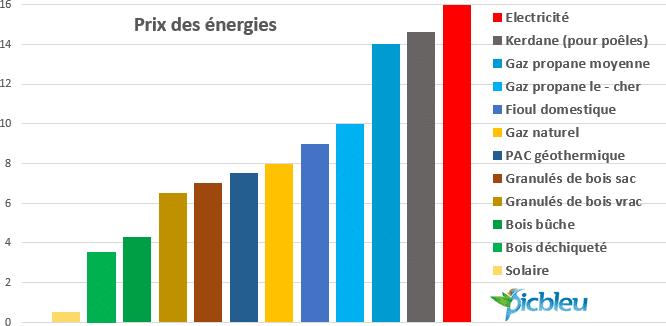 Tableau comparatif des prix des énergies